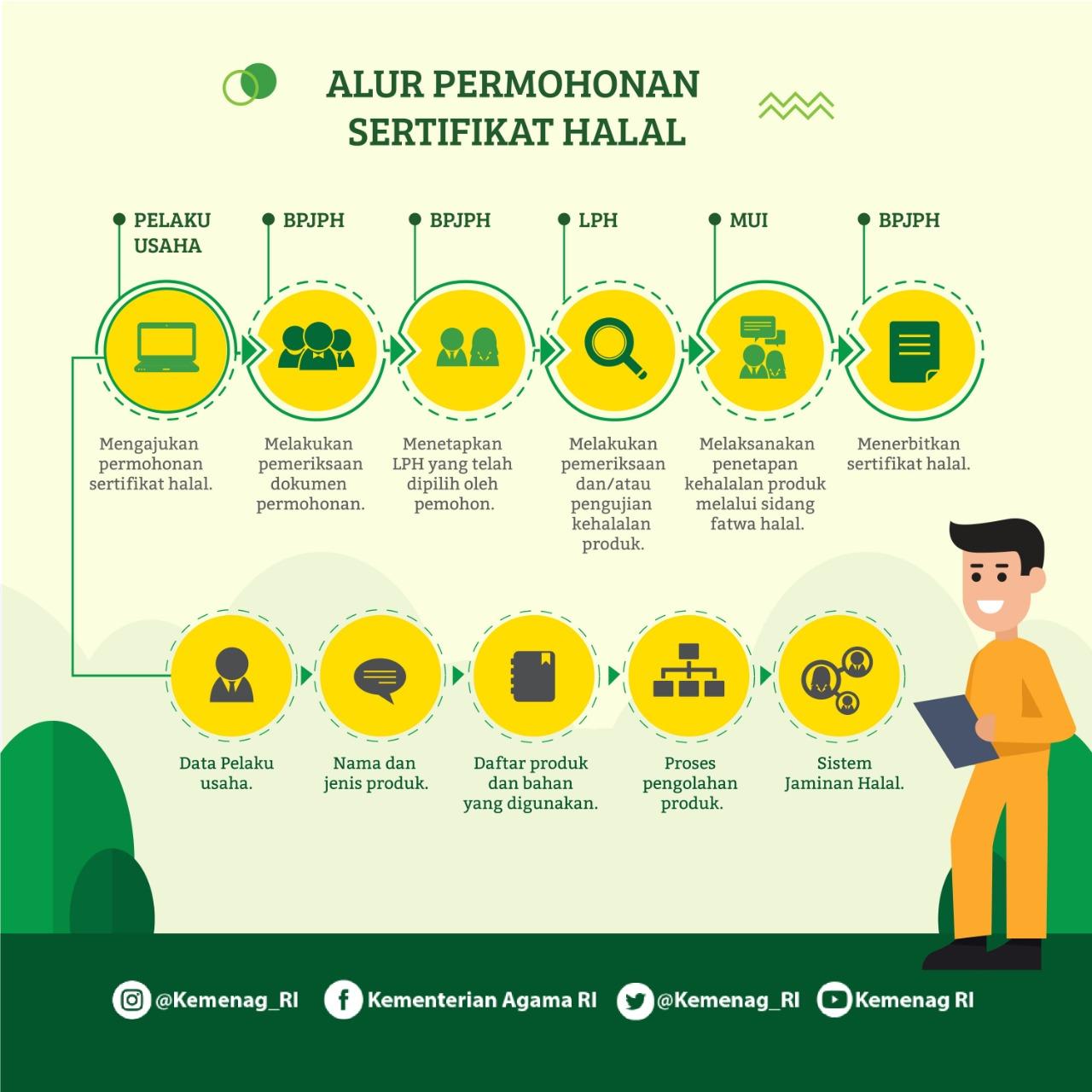 Mulai Diterapkan, Ini Tahapan Pengajuan Sertifikasi Halal